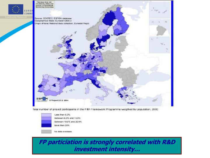 FP particiation is strongly correlated with R&D investment intensity…