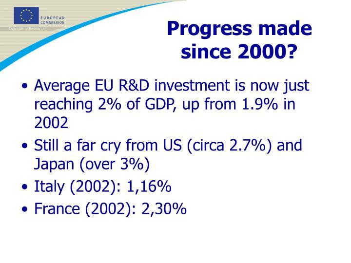 Progress made since 2000?