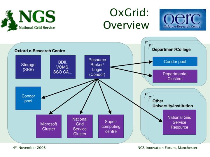OxGrid: Overview