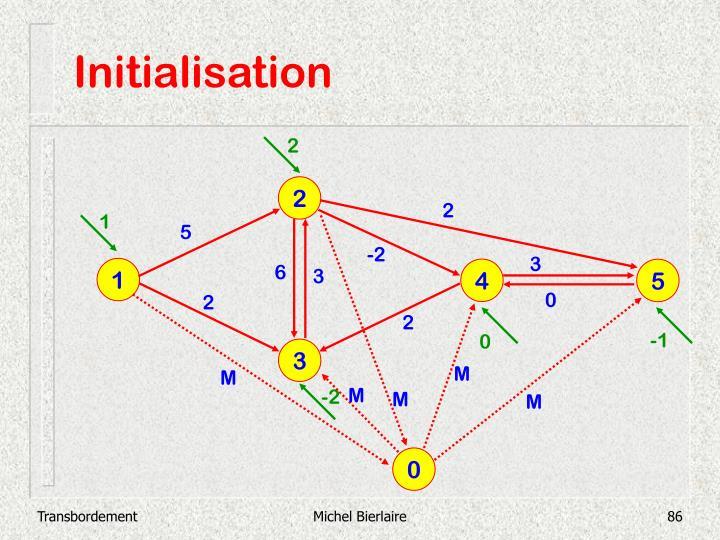 Initialisation