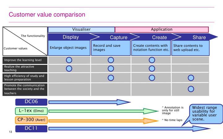 Customer value comparison