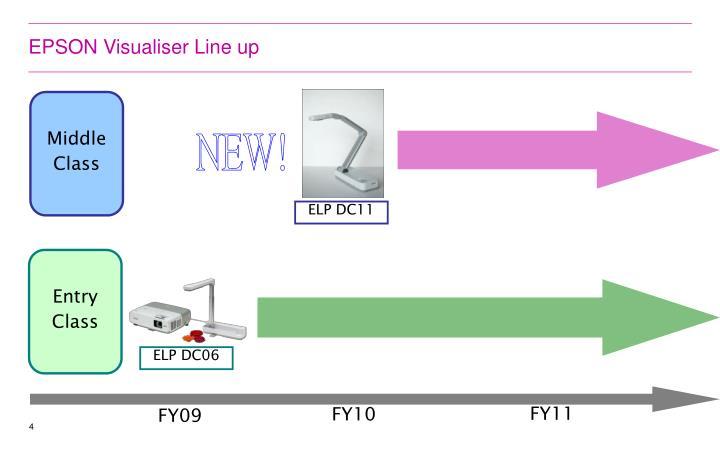 EPSON Visualiser Line up
