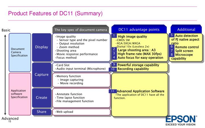 Product Features of DC11 (Summary)