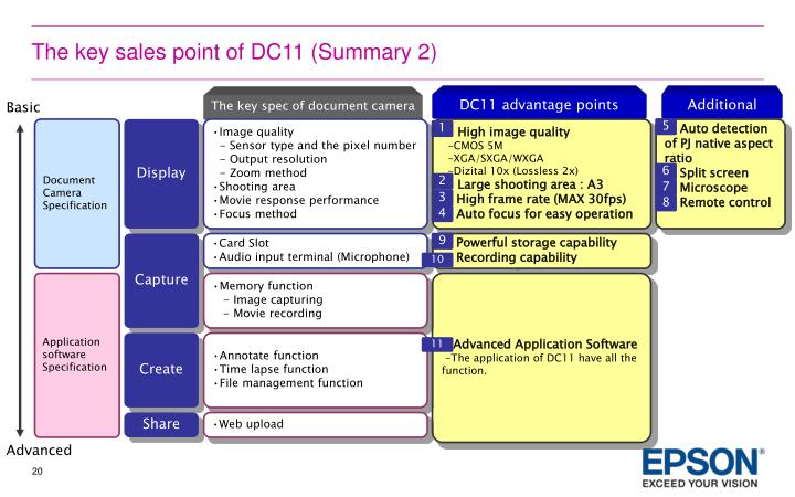The key sales point of DC11 (Summary 2)