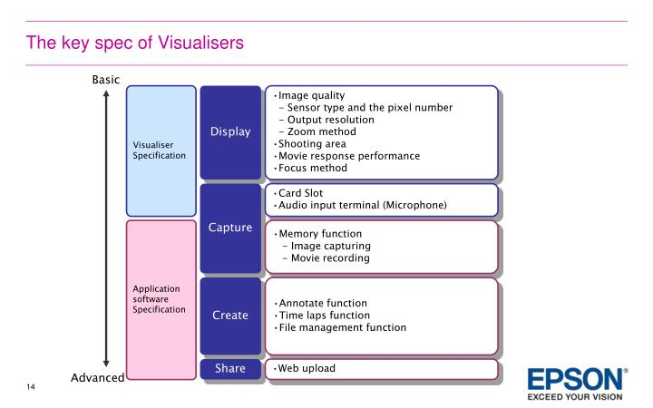 The key spec of Visualisers