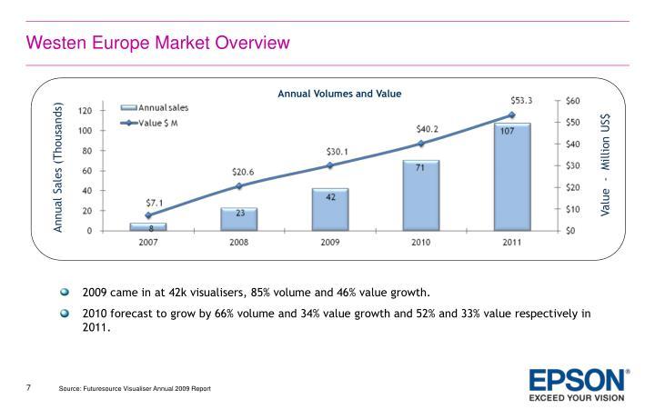 Westen Europe Market Overview