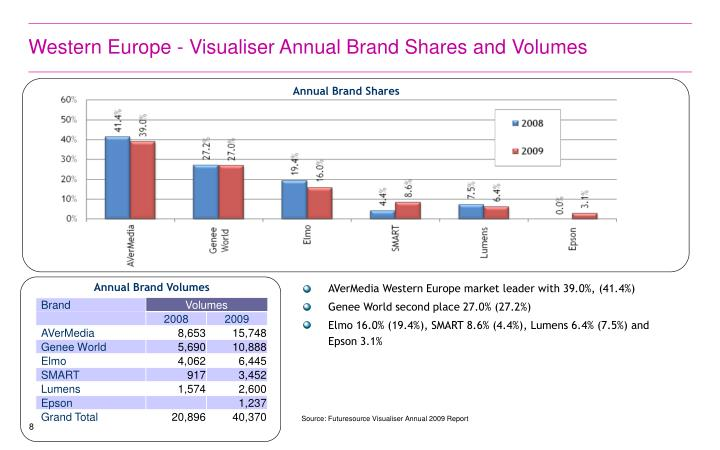 Western Europe - Visualiser Annual Brand Shares and Volumes