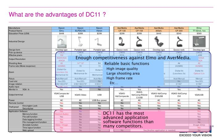 What are the advantages of DC11 ?