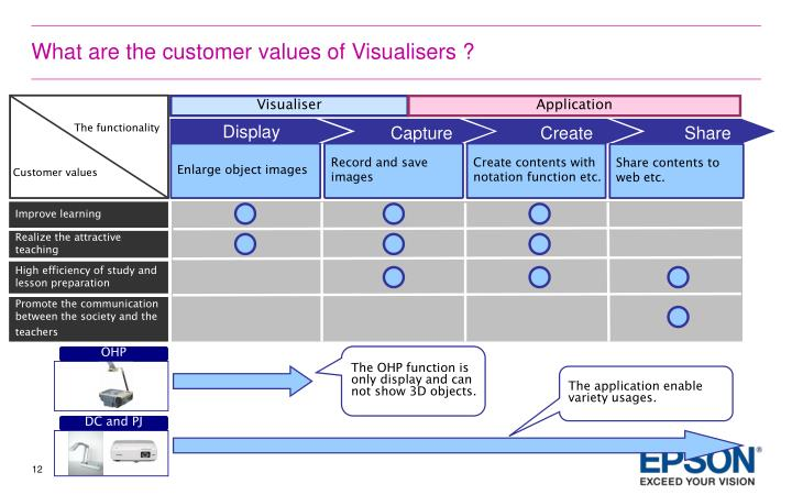 What are the customer values of Visualisers ?