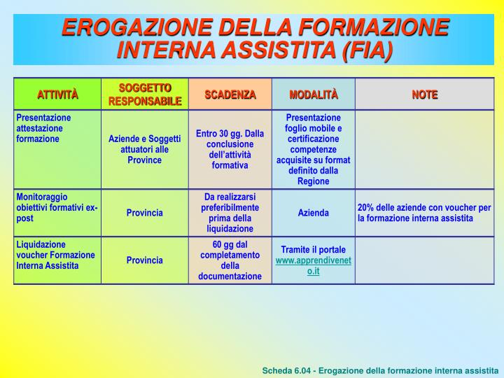 EROGAZIONE DELLA FORMAZIONE INTERNA ASSISTITA (FIA)