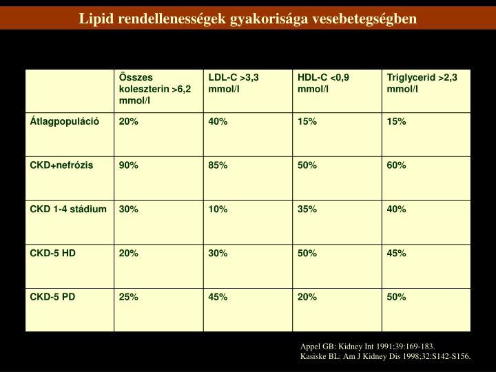 Lipid rendellenességek gyakorisága vesebetegségben