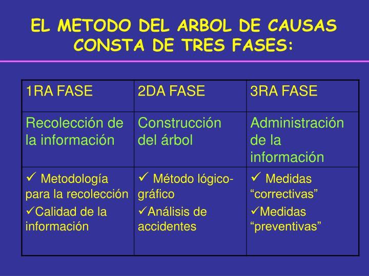 EL METODO DEL ARBOL DE CAUSAS