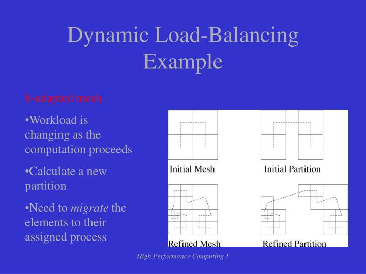 Dynamic Load-Balancing Example