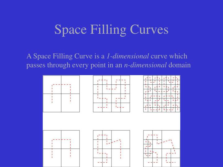 Space Filling Curves