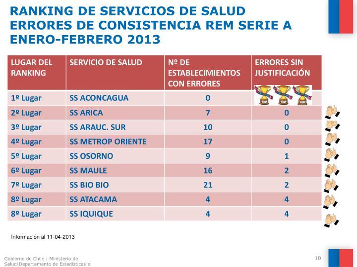 RANKING DE SERVICIOS DE SALUD
