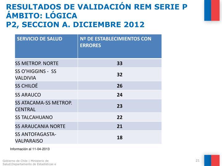 RESULTADOS DE VALIDACIÓN REM SERIE P