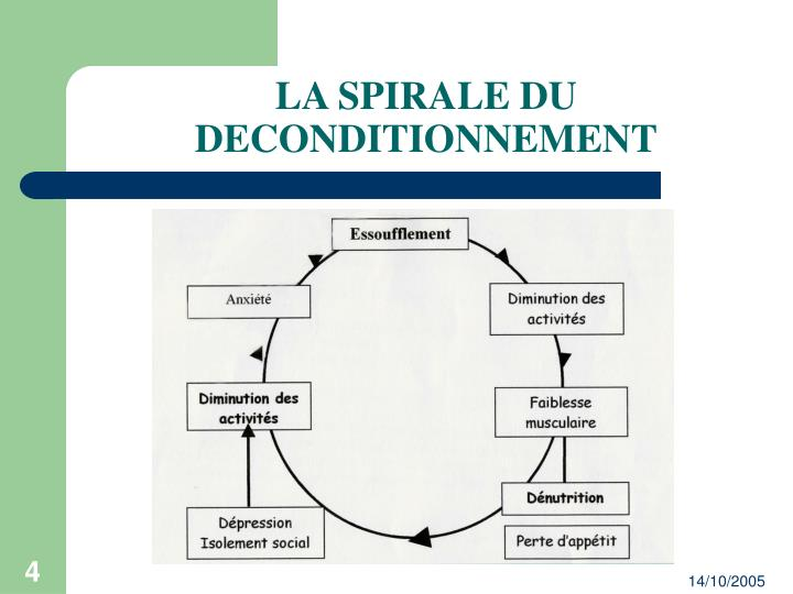 LA SPIRALE DU DECONDITIONNEMENT