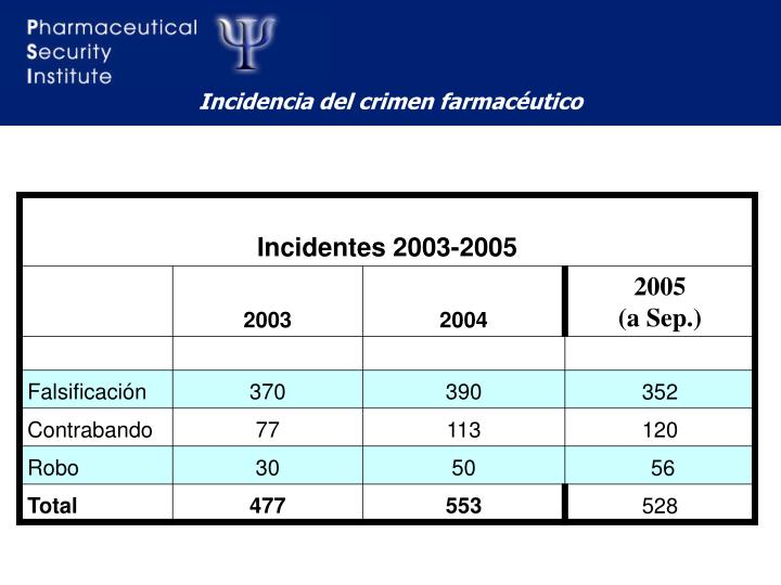 Incidencia del crimen farmacéutico