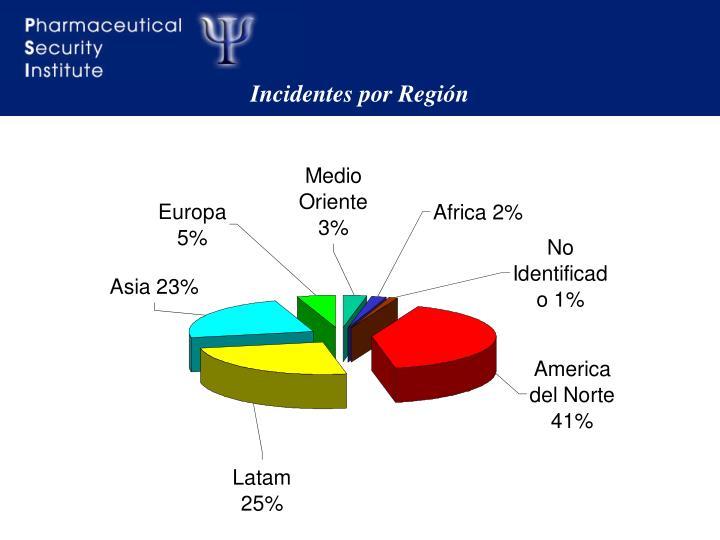 Incidentes por Región