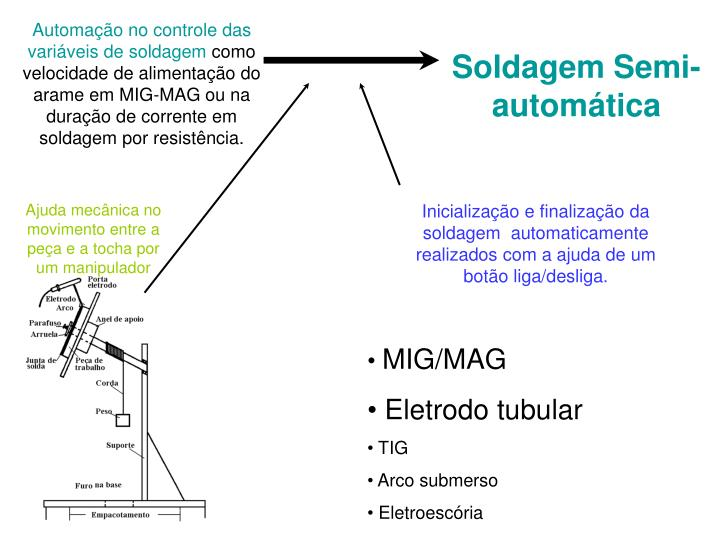 Automação no controle das variáveis de soldagem