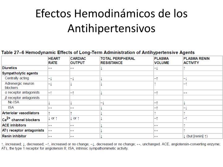 Efectos Hemodinámicos de los