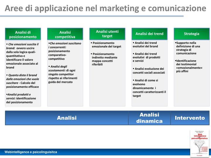 Aree di applicazione nel marketing e comunicazione