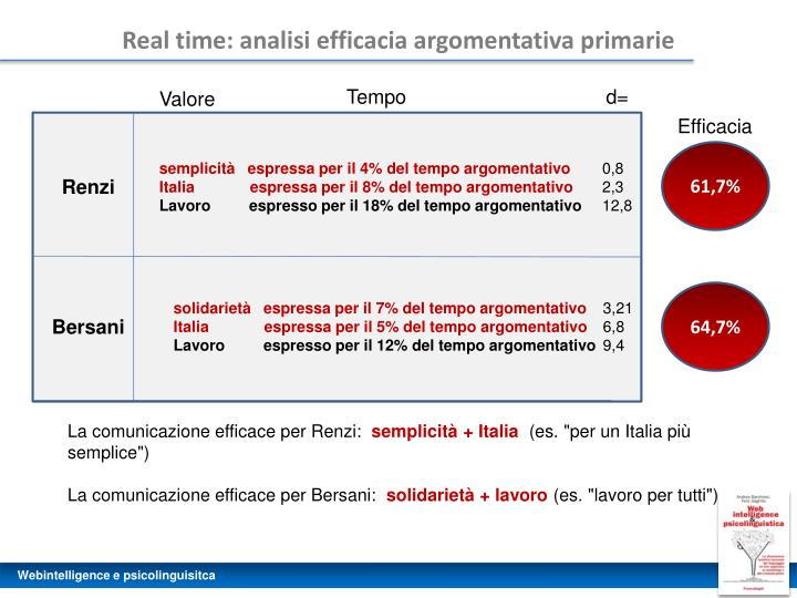 Real time: analisi efficacia argomentativa primarie