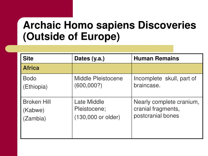 Archaic Homo sapiens Discoveries (Outside of Europe)