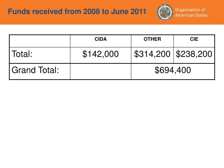Funds received from 2008 to June 2011