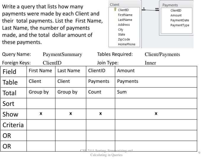 Write a query that lists how many payments were made by each Client and their  total payments. List the  First Name, Last Name, the number of payments made, and the total  dollar amount of these payments.