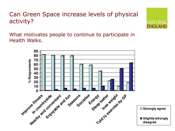 Can Green Space increase levels of physical activity?