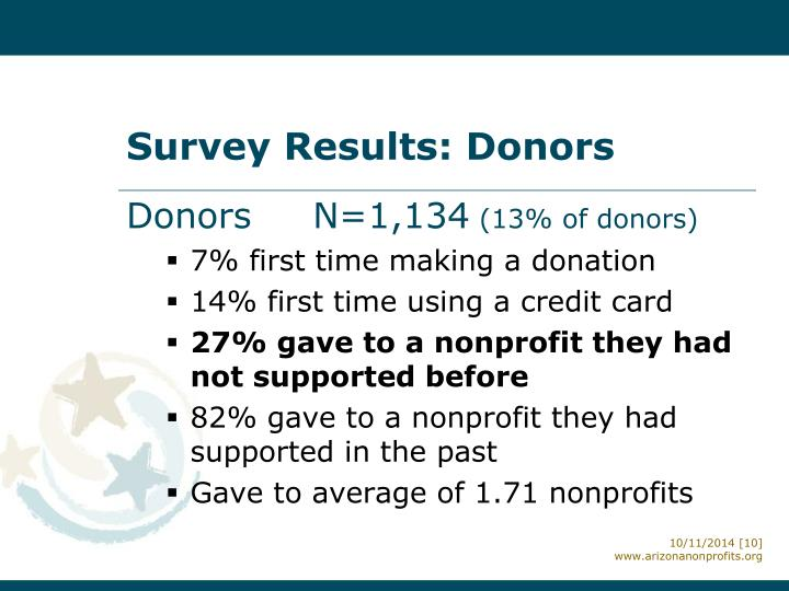 Survey Results: Donors