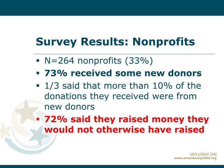 Survey Results: Nonprofits