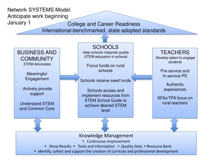 Network SYSTEMS Model:
