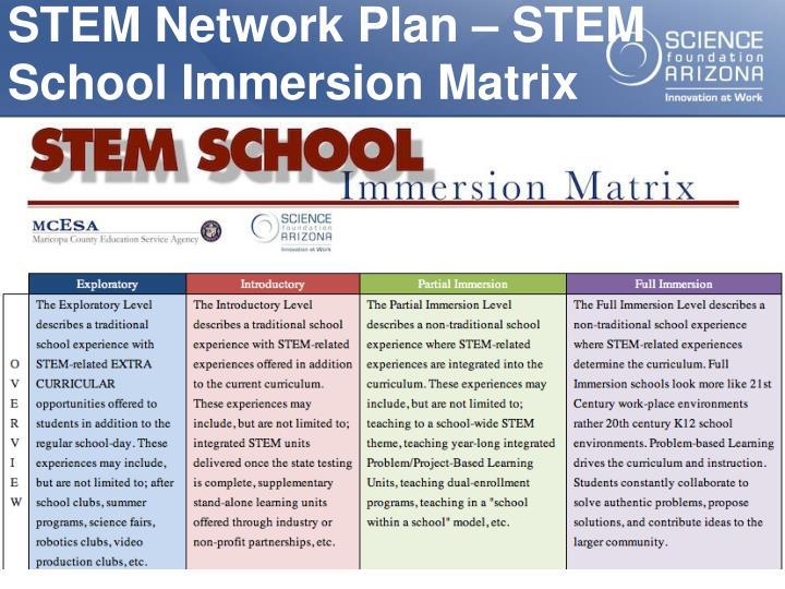 STEM Network Plan – STEM School Immersion Matrix