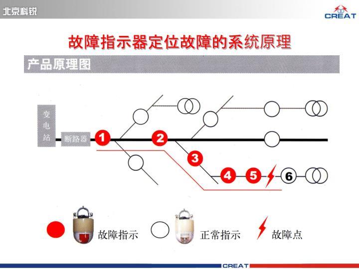 故障指示器定位故障的系统原理