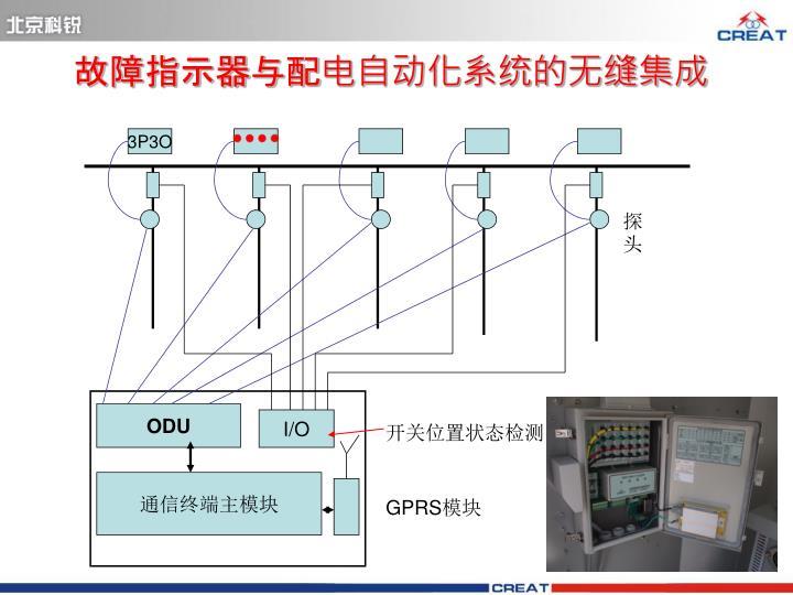 故障指示器与配电自动化系统的无缝集成