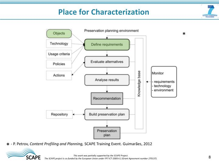 Place for Characterization