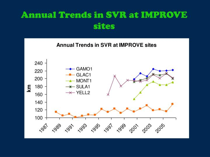 Annual Trends in SVR at IMPROVE sites