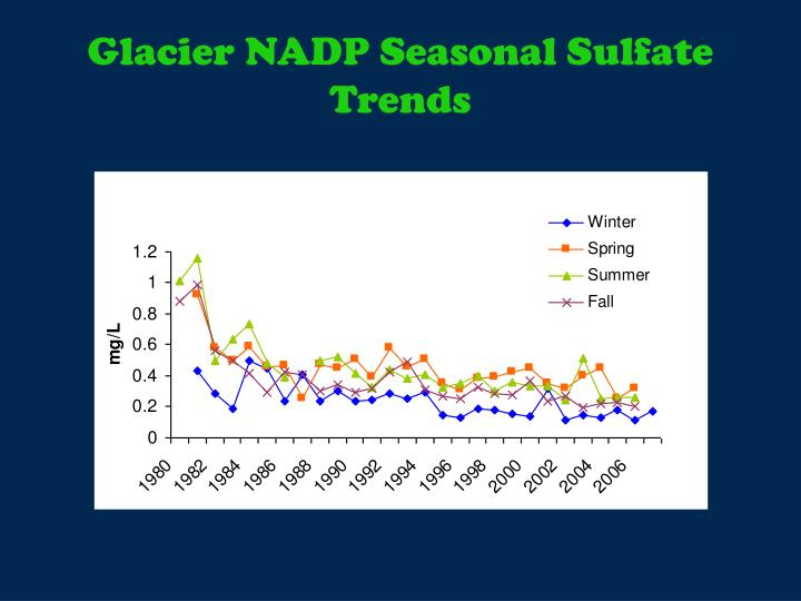 Glacier NADP Seasonal Sulfate Trends