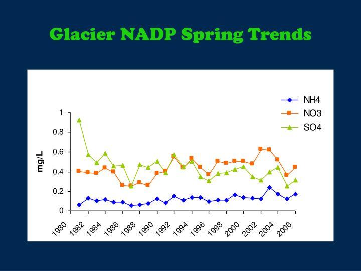 Glacier NADP Spring Trends