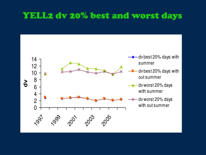 YELL2 dv 20% best and worst days