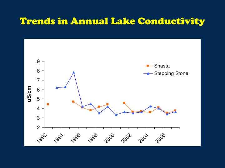 Trends in Annual Lake Conductivity