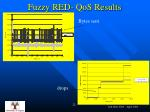 fuzzy red qos results1