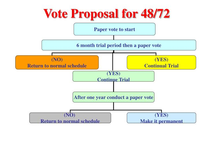 Vote Proposal for 48/72