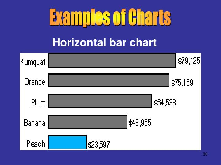 Examples of Charts