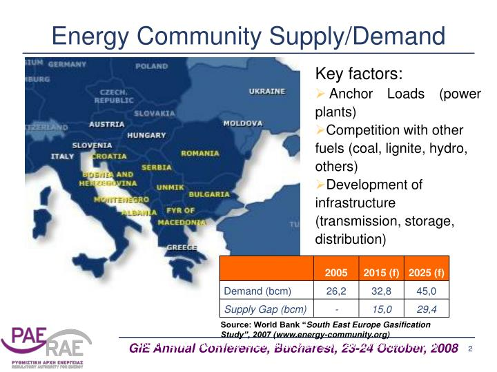 Energy community supply demand