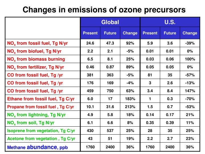 Changes in emissions of ozone precursors