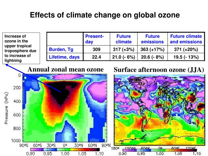 Effects of climate change on global ozone