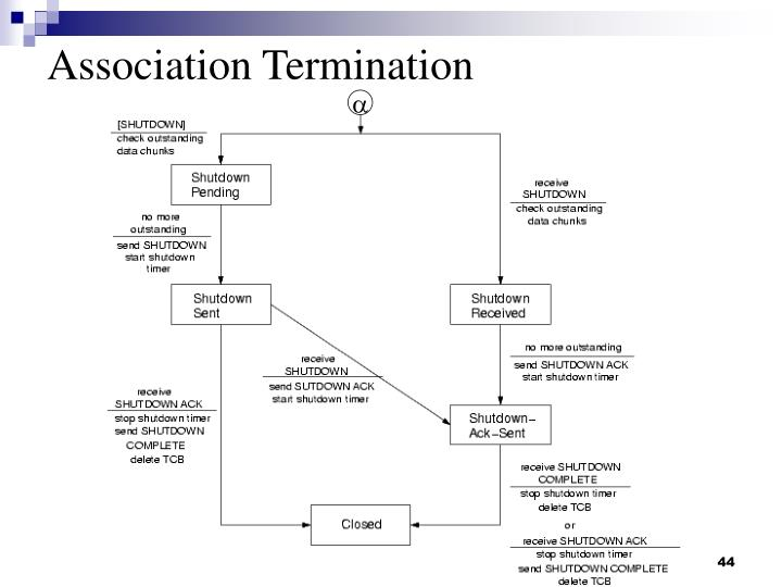 Association Termination